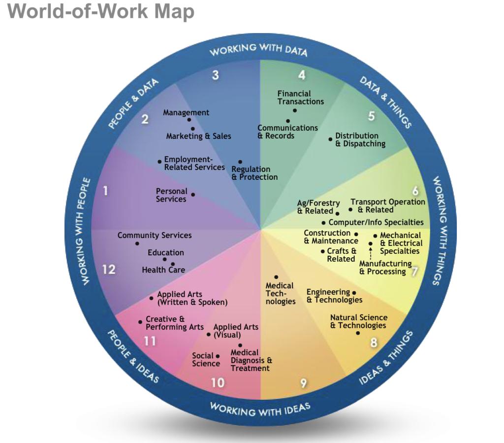 World of Work mapでタイプ毎の向いてる仕事を診断