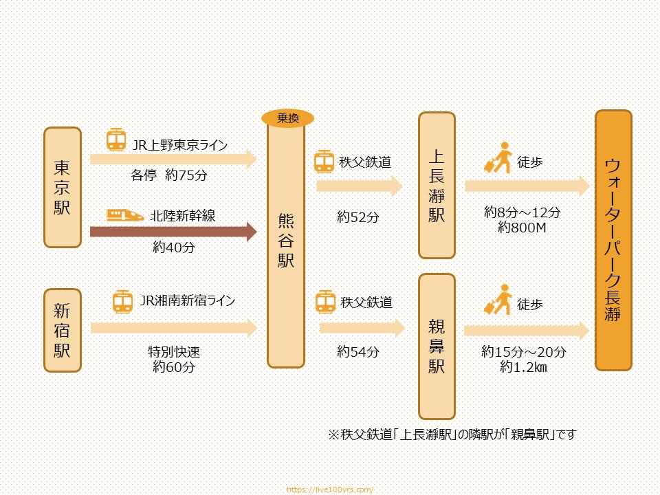 埼玉県オウォーターパーク長瀞アクセスマップ