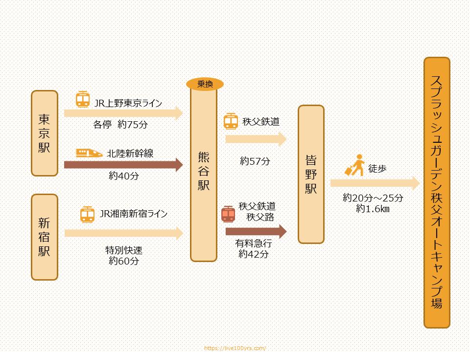 埼玉県スプラッシュガーデン秩父オートキャンプ場アクセスマップ