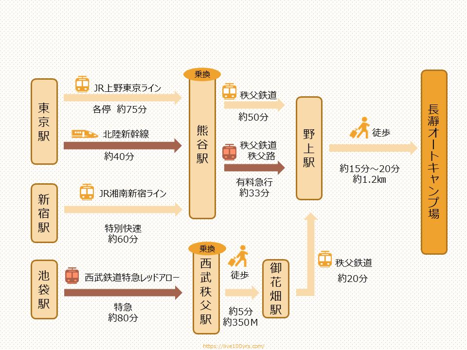 埼玉県リバーサイド長瀞オートキャンプ場アクセスマップ