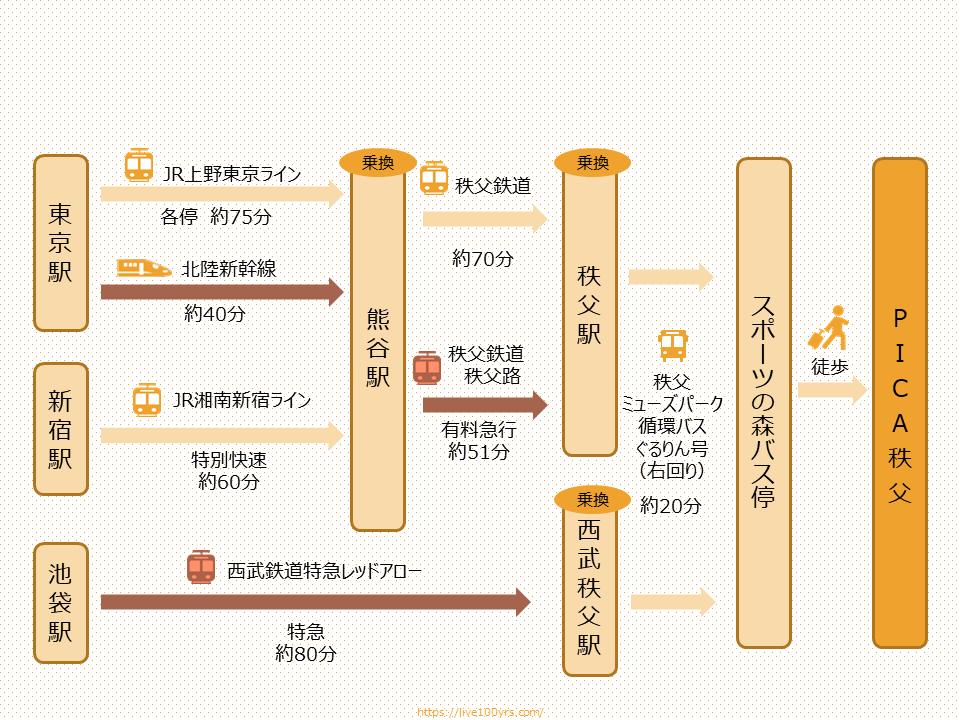 埼玉県PICA秩父アクセスマップ