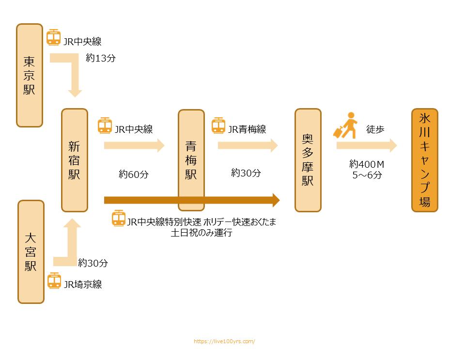 氷川キャンプ場アクセス図